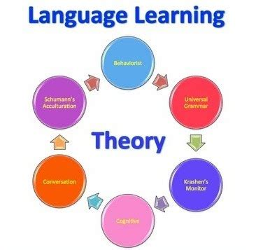 Literature review of learning theories